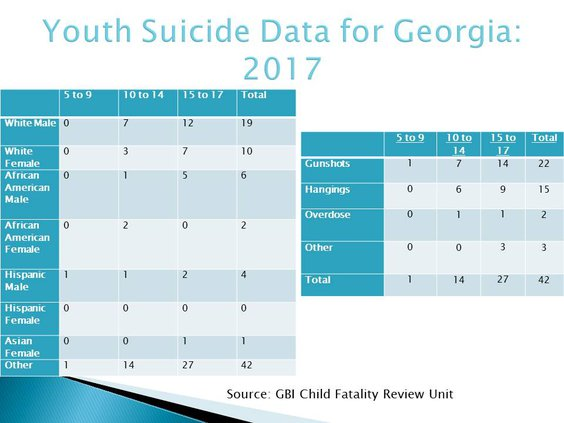Death Trends for Georgia